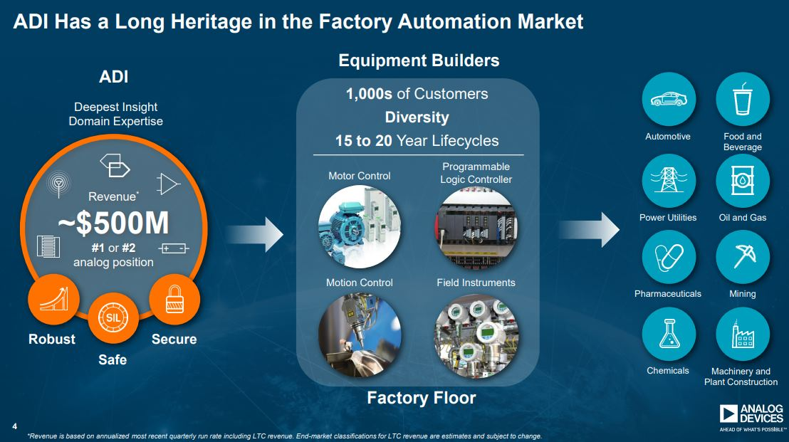 Analog-Devices-Has-a-Long-Heritage-in-the-Factory-Automation-Market