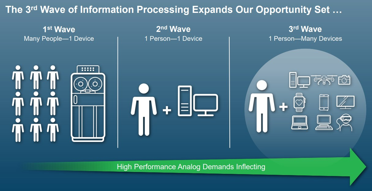 Analog-Devices-Information-Processing-Expands