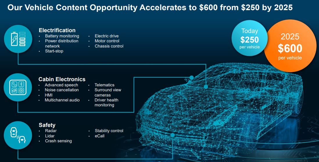 Analog-Devices-Vehicle-Content-Opportunity-Accelerates