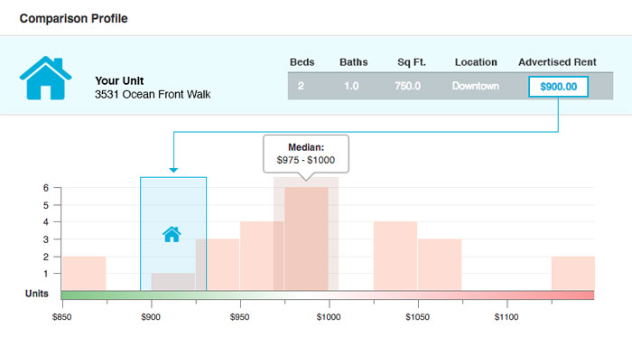 AppFolio-Rent-Comparison-Tool
