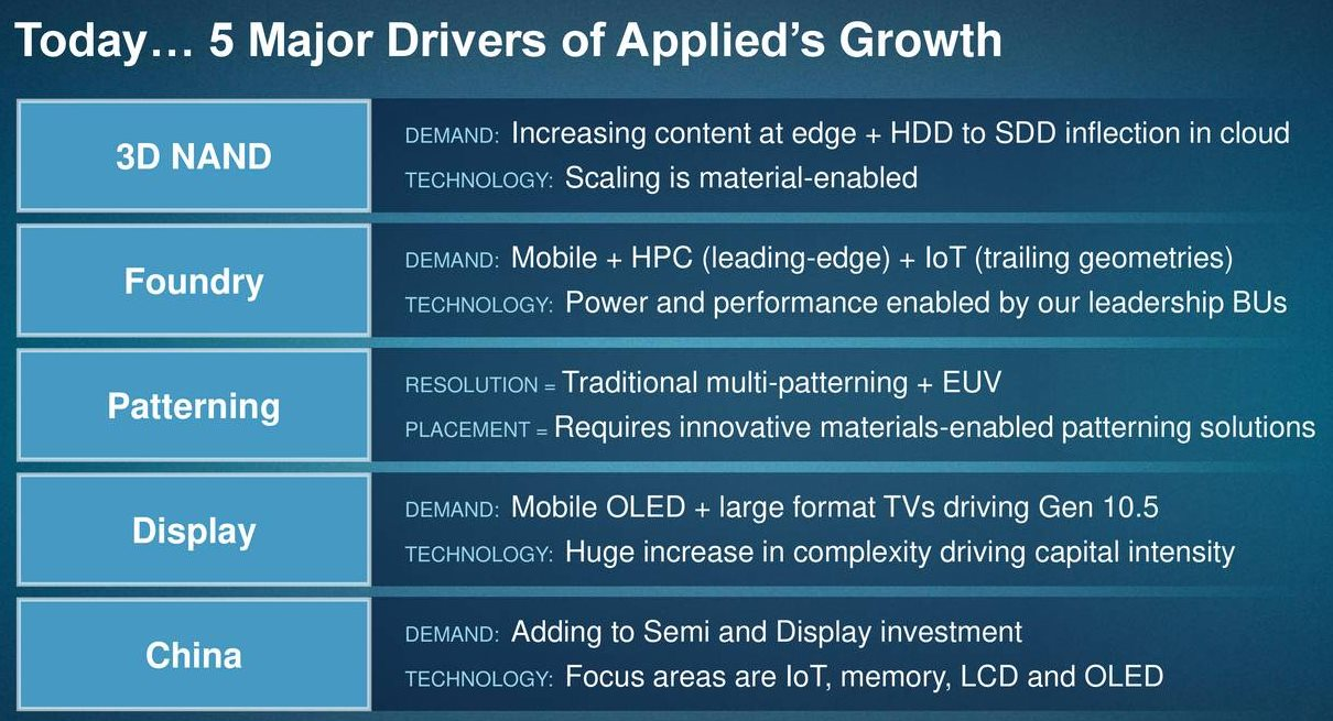 Applied-Materials-5-Growth-Drivers