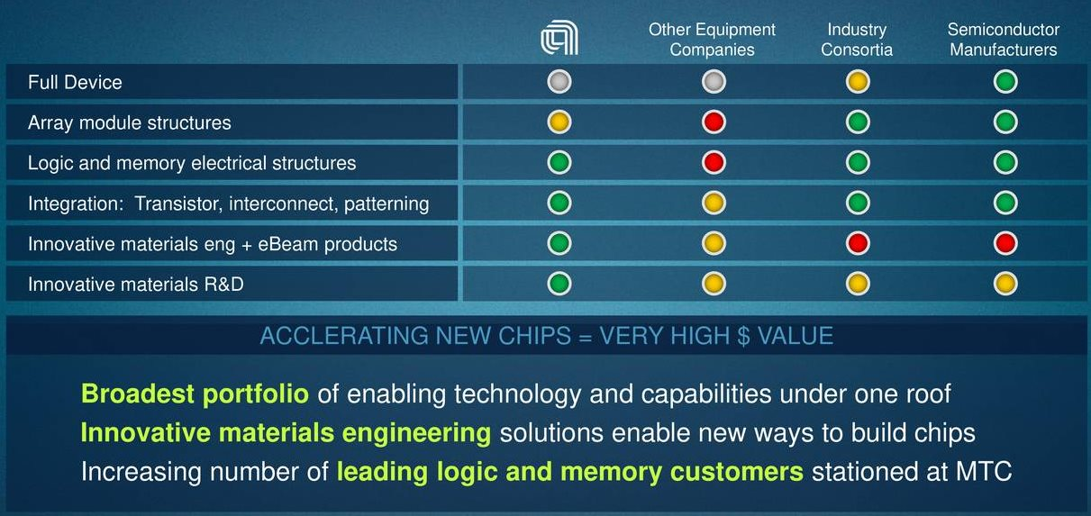 Applied-Materials-Advantage