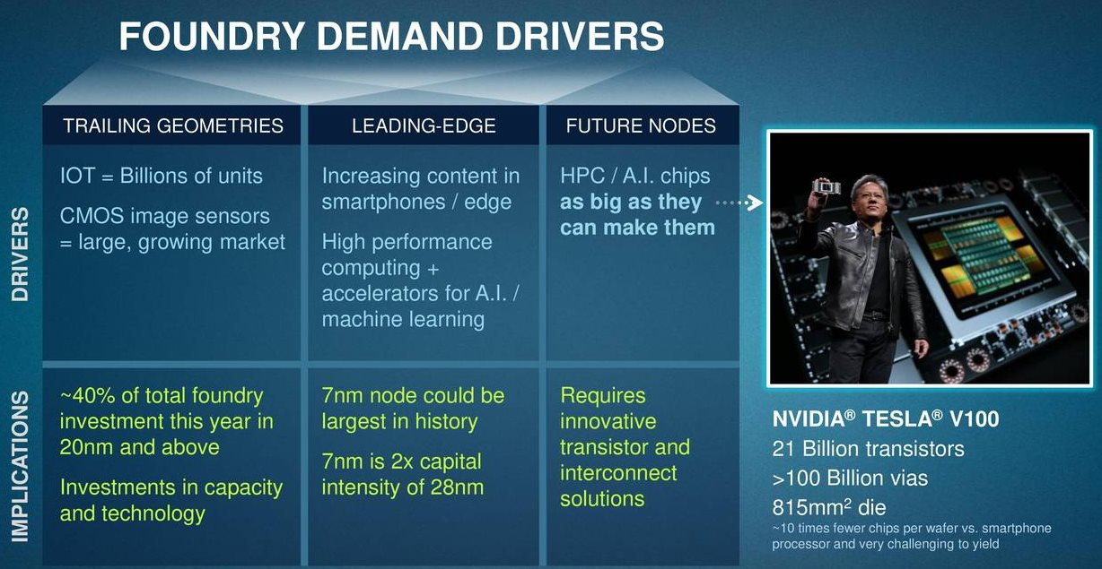 Applied-Materials-Foundry-Demand