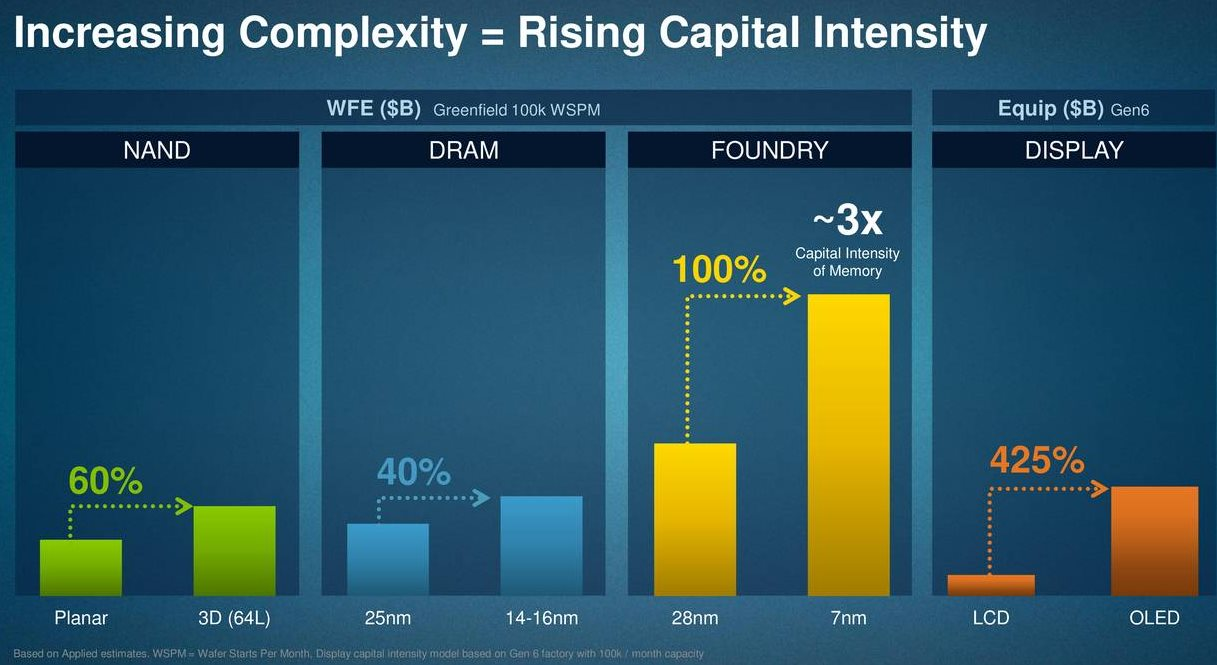 Applied-Materials-Rising-Capital-Intensity