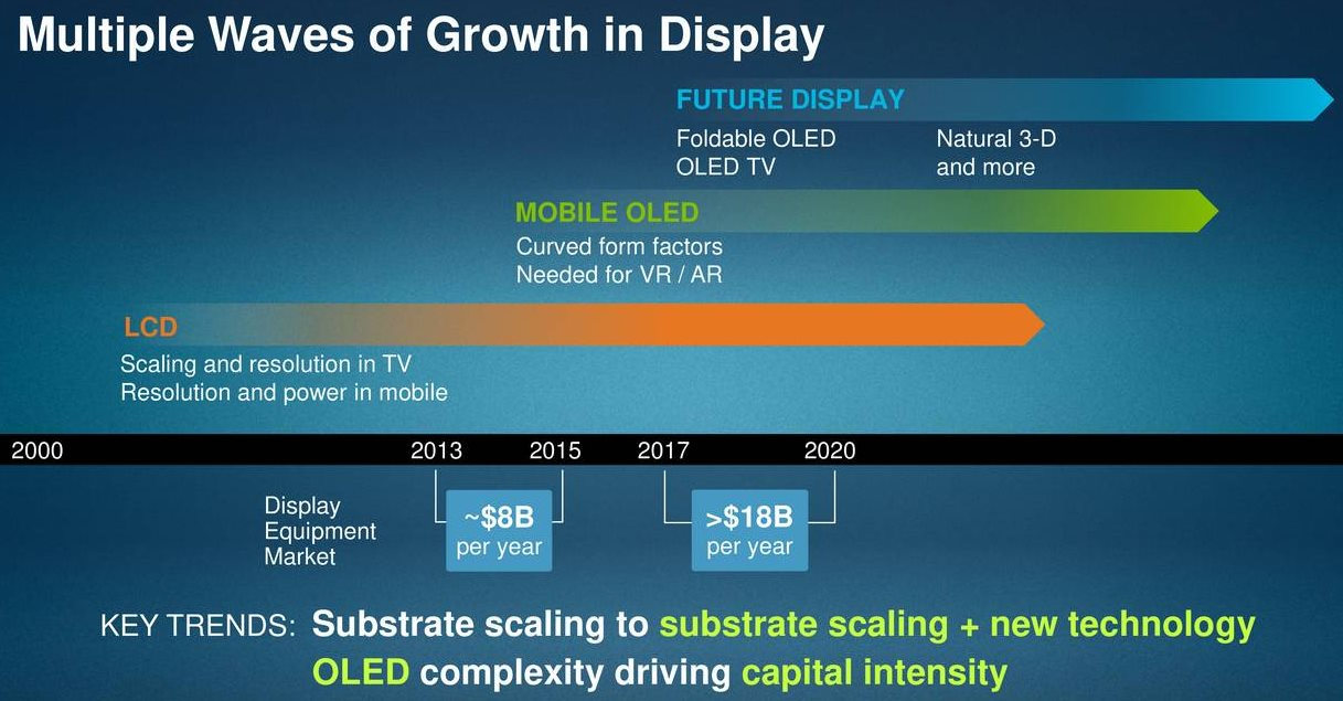 Applied-Materials-in-Display