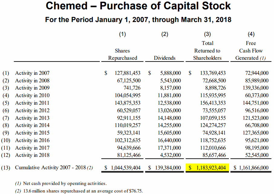 Chemed-Purchase-of-Capital-Stock