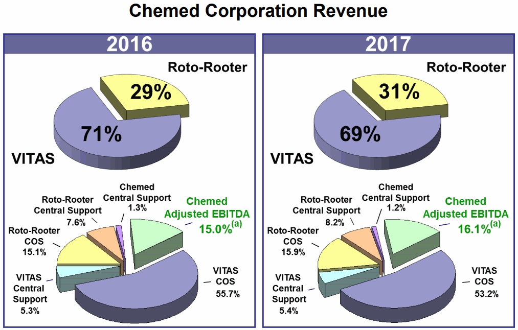 Chemed-Revenue-Mix