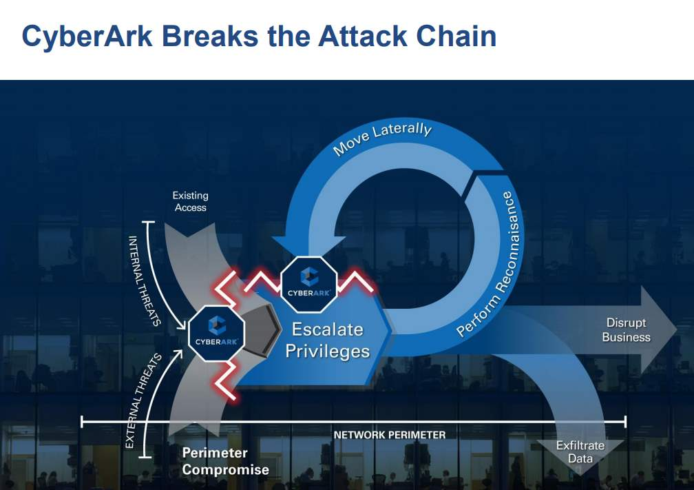 Cyberark-Breaks-the-Attack-Chain