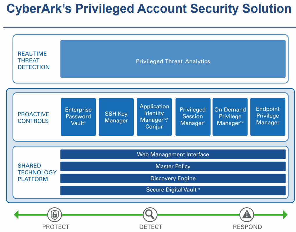 Cyberark-Privileged-Account-Security-Solution