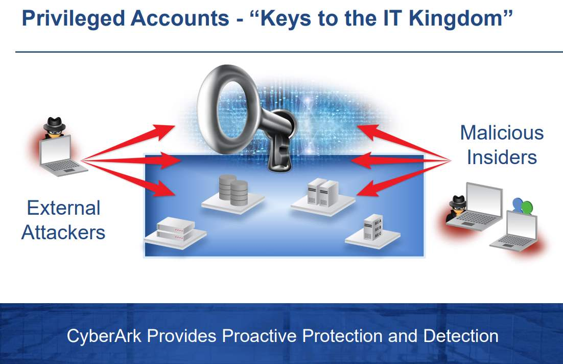 Cyberark-Privileged-Accounts-Protection-and-Detection
