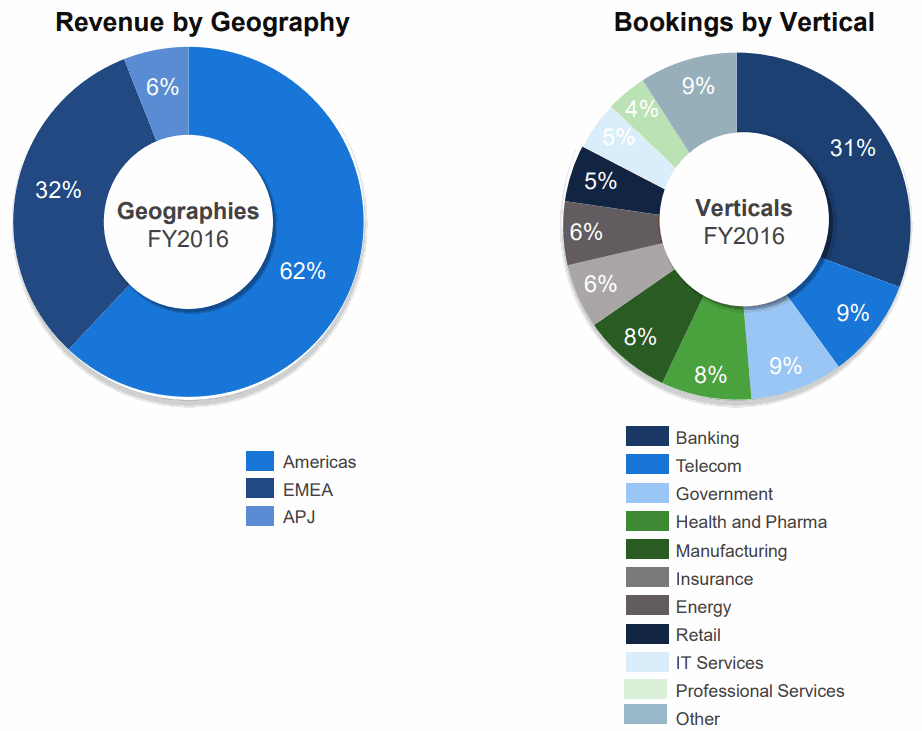 Cyberark-Software-Revenue-by-Geography