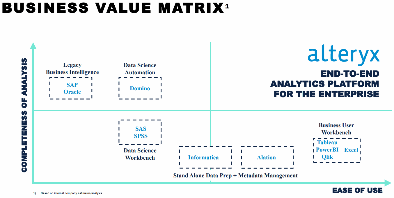 Data-Science-Value-Matrix