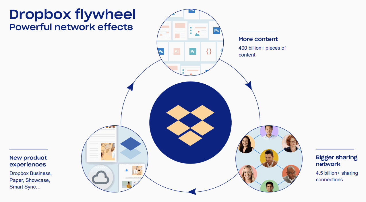 Dropbox-Network-Effects