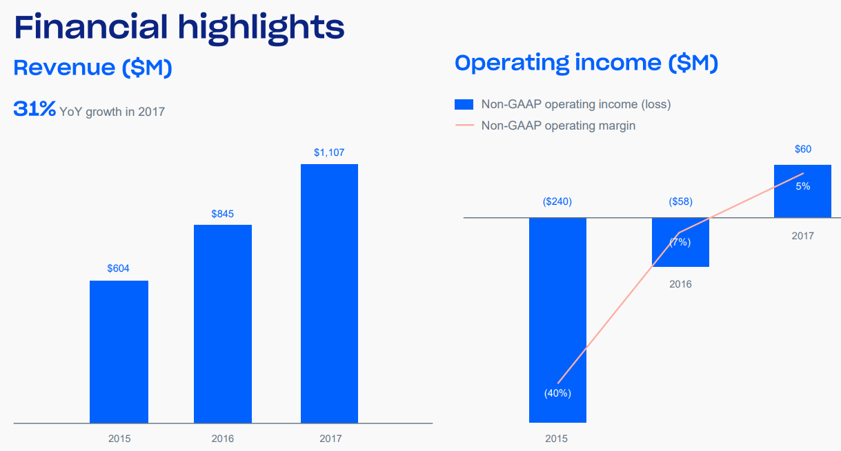 Dropbox-Non-GAAP-Operating-Income