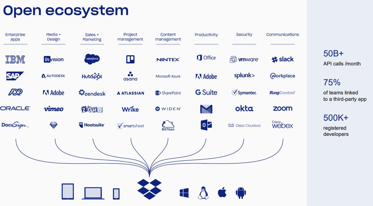 Dropbox-Open-Ecosystem