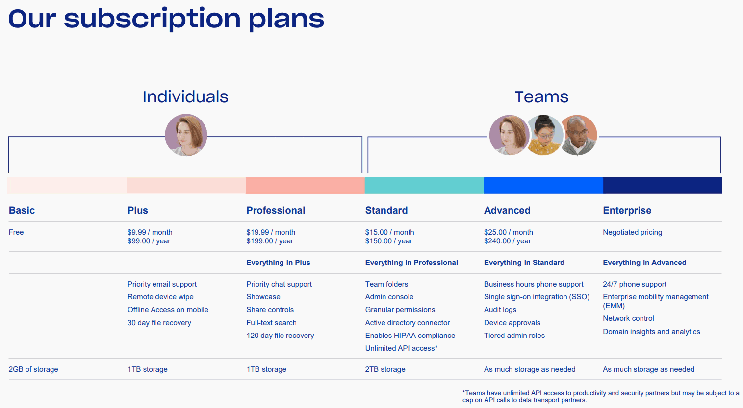 Dropbox-Subscription-plans