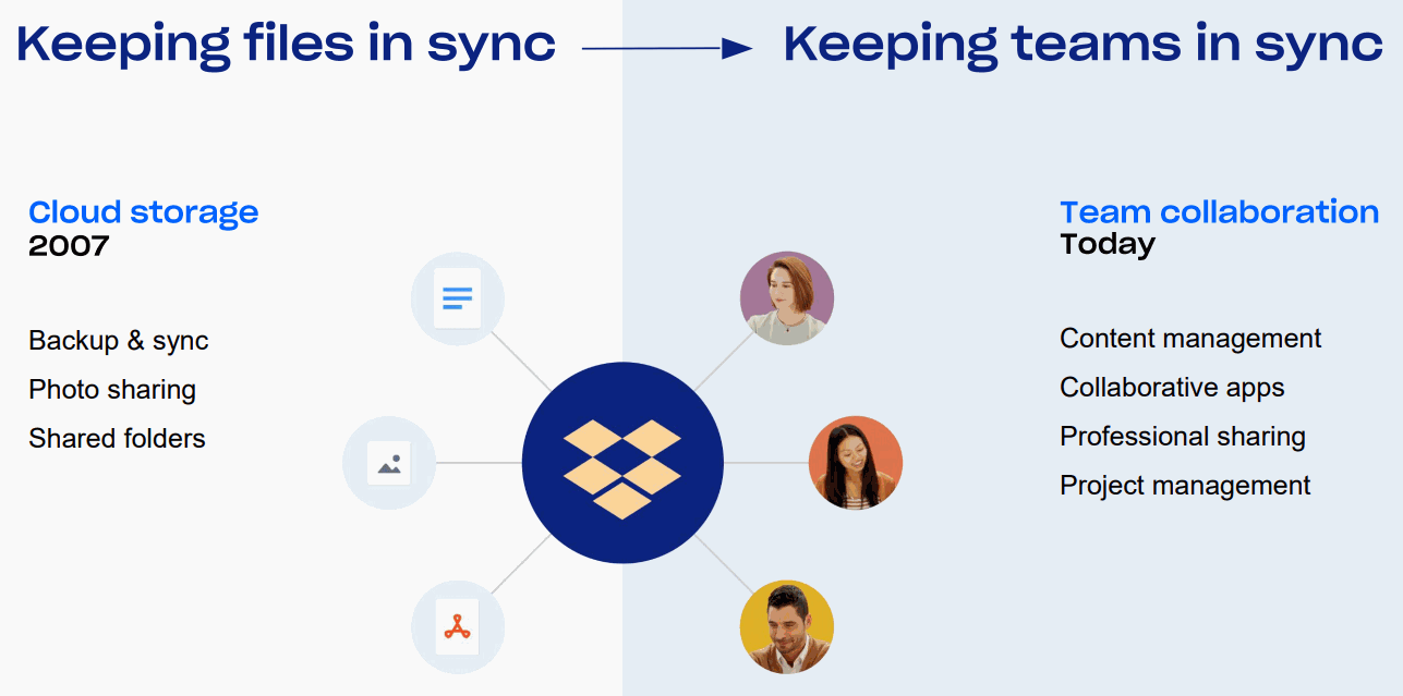 Dropbox-files-in-sync_to_teams-in-sync