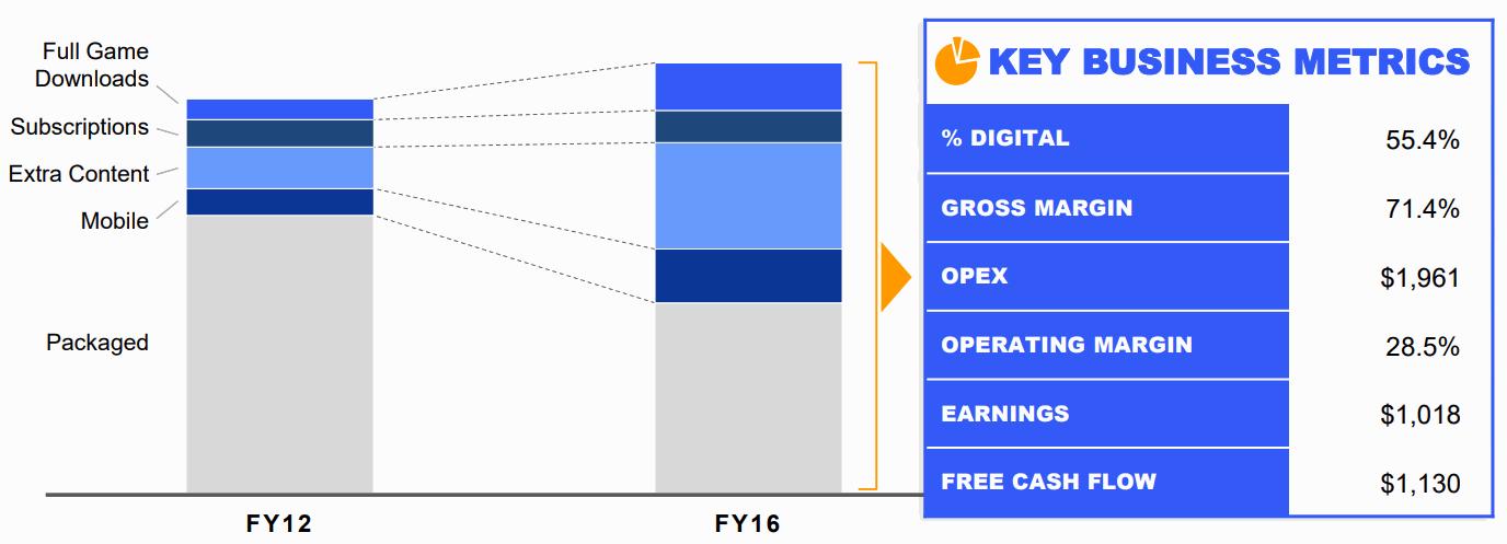 EA-2012-to-2016-degital-shift