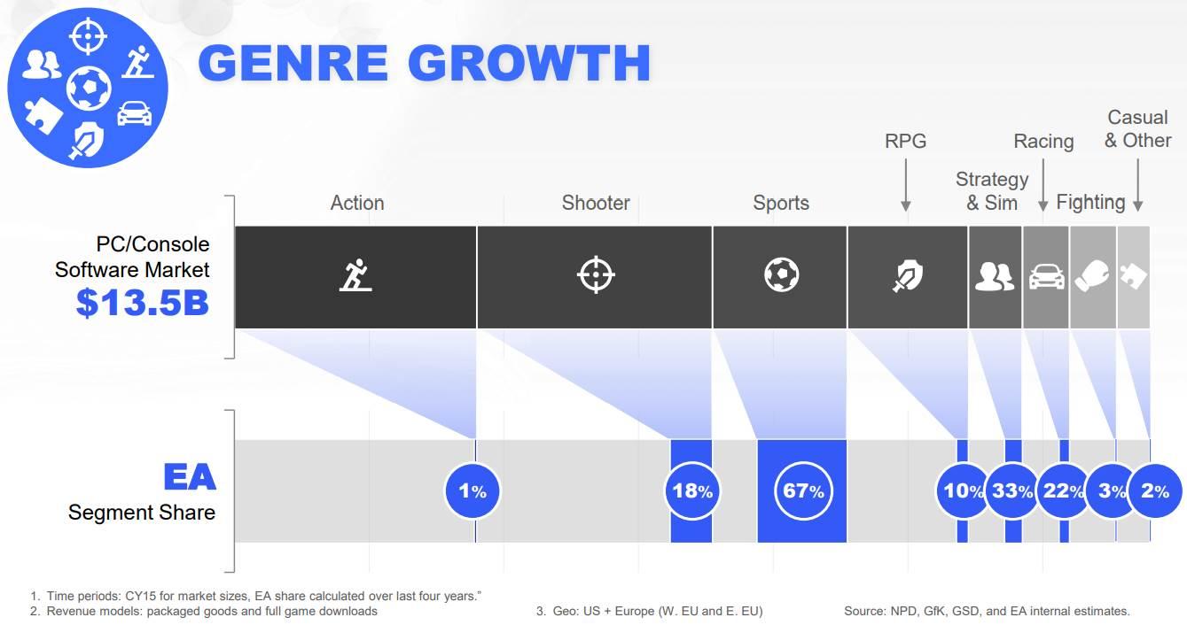 EA-Game-Genre-Growth