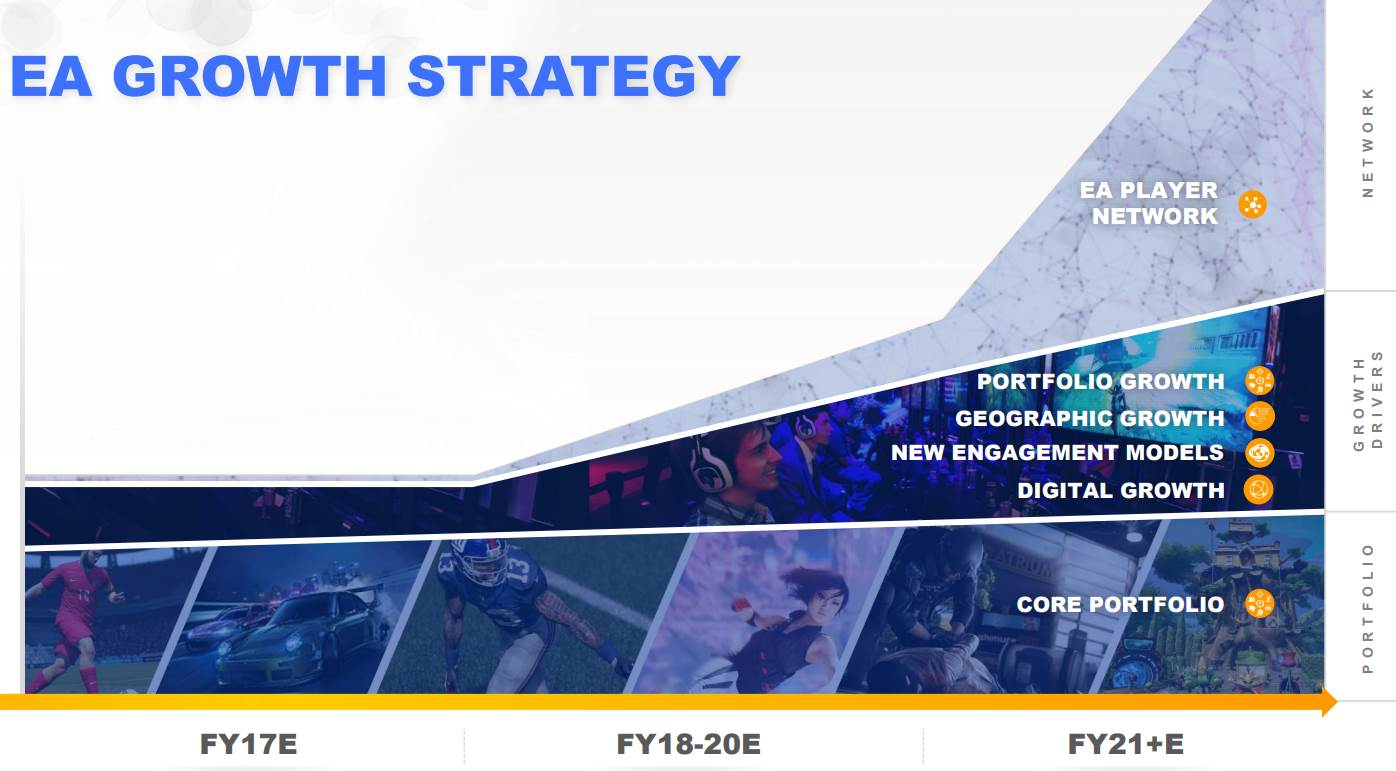 EA-Growth-Strategy-Player-Network