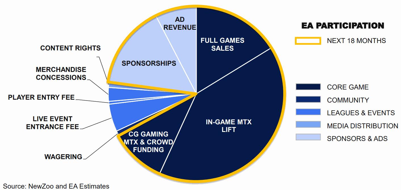 EA-eSports