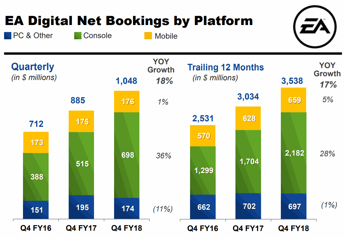 Electronic-Arts-2018Q4-Digital-Net-Bookings-by-Platform