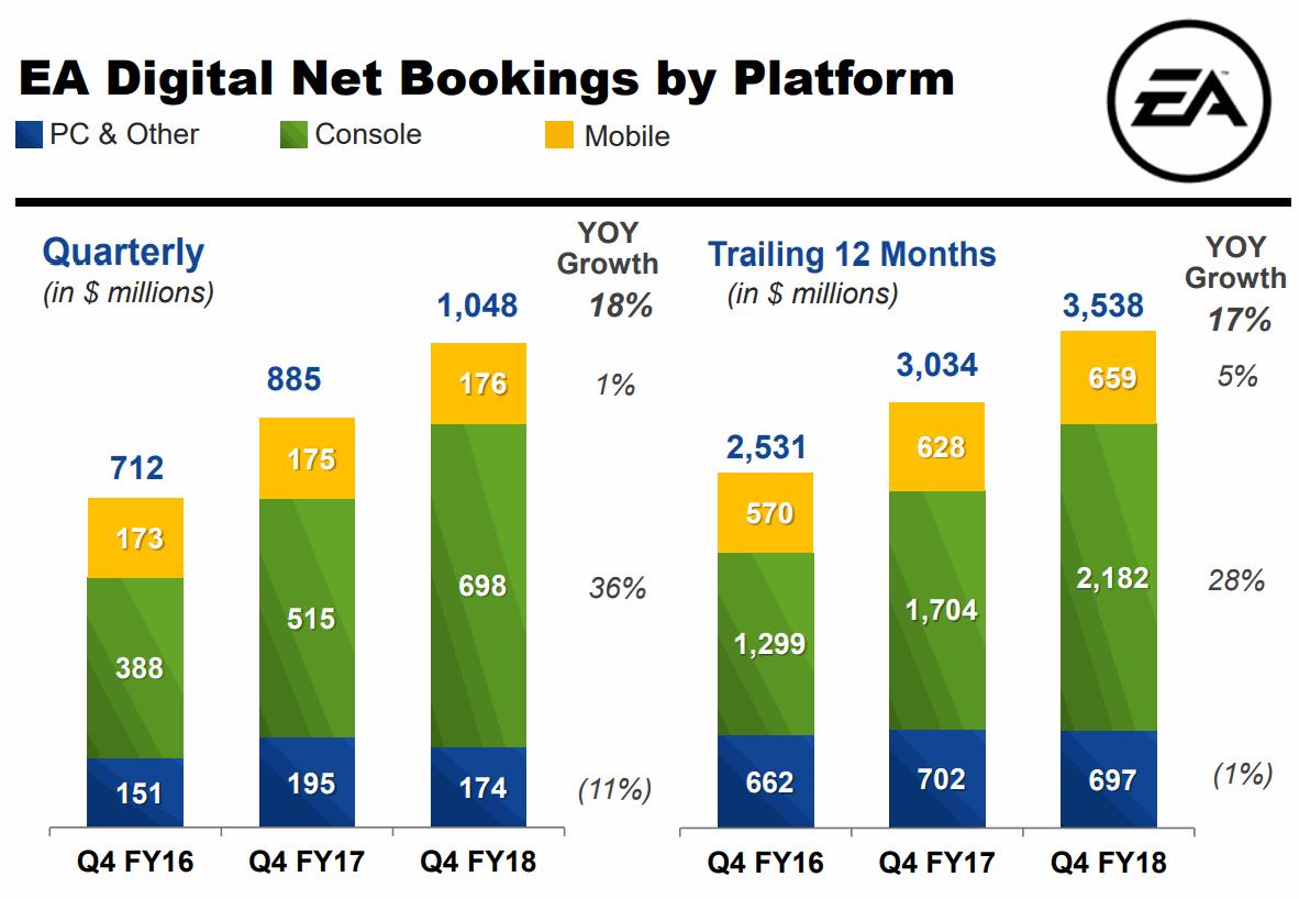 Electronic-Arts-2018Q4-Digital-Net-Bookings-by-Platform