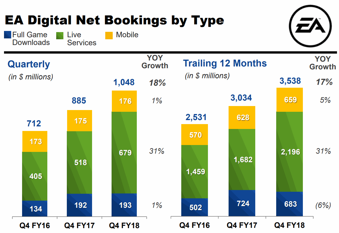 Electronic-Arts-2018Q4-Digital-Net-Bookings-by-Type