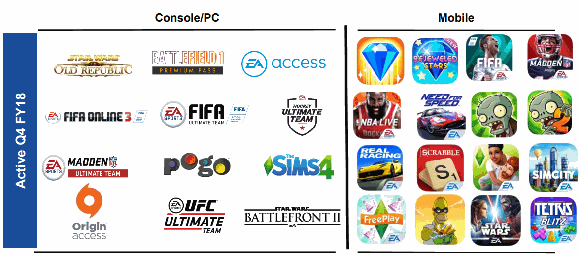 Electronic-Arts-game-portfolio