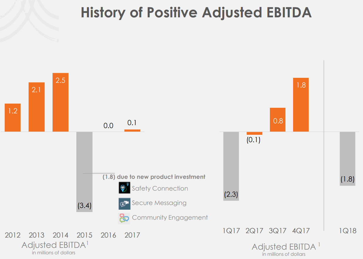 Everbridge-Adjusted-EBITDA