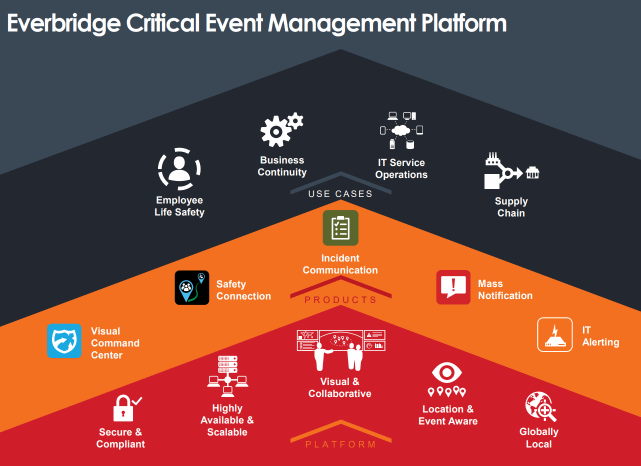 Everbridge-Critical-Event-Management-Platform