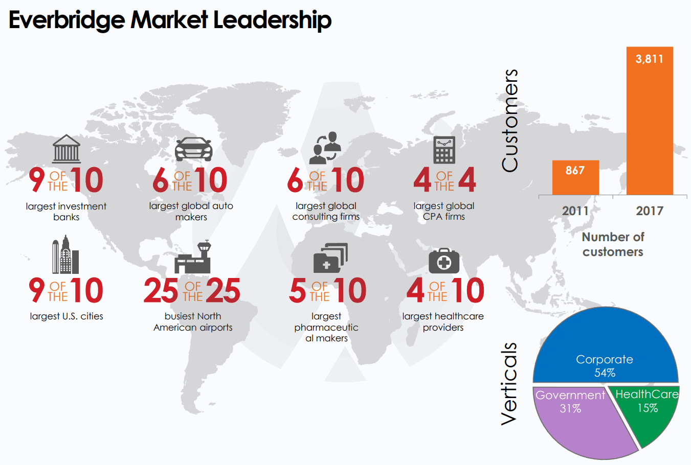 Everbridge Market Leadership