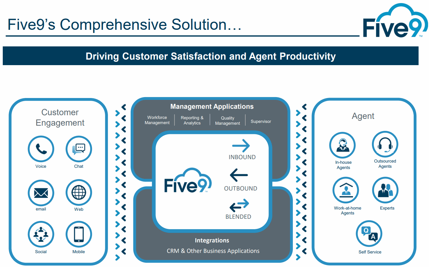Five9-Comprehensive-Solution