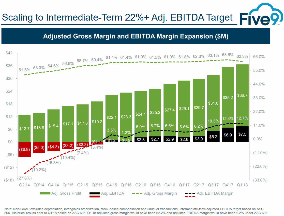 Five9-EBITDA-Margin