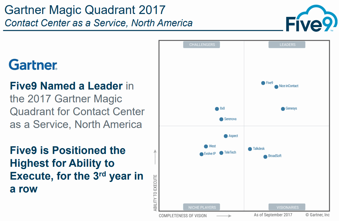 Five9-Gartner-Magic-Quadrant-2017