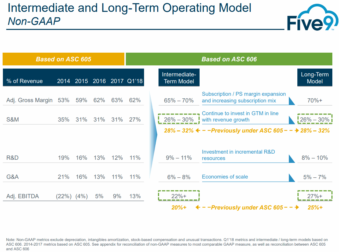 Five9-Long-Term-Operating-Model