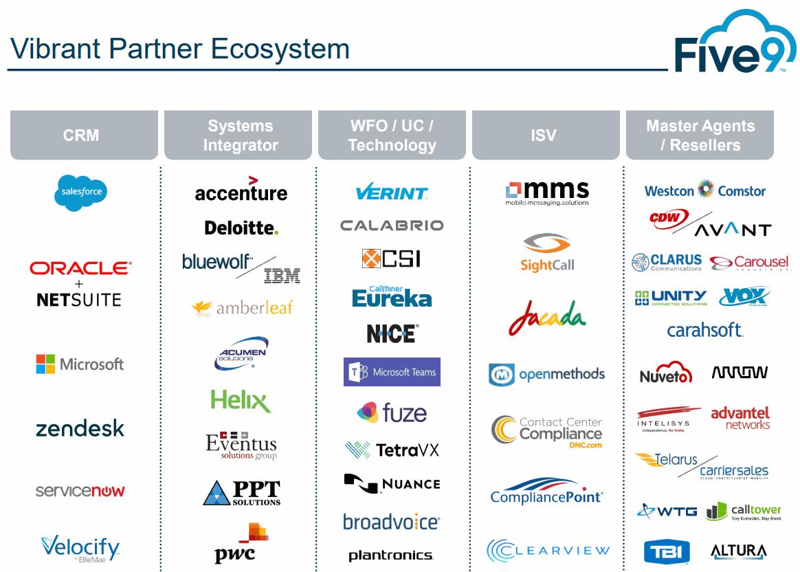 Five9-Partner-Ecosystem