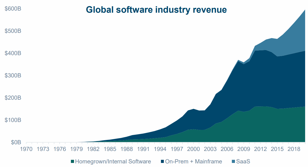Global-Software-Industry-Revenue