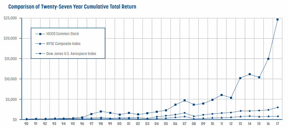 HEICO-Total-Return