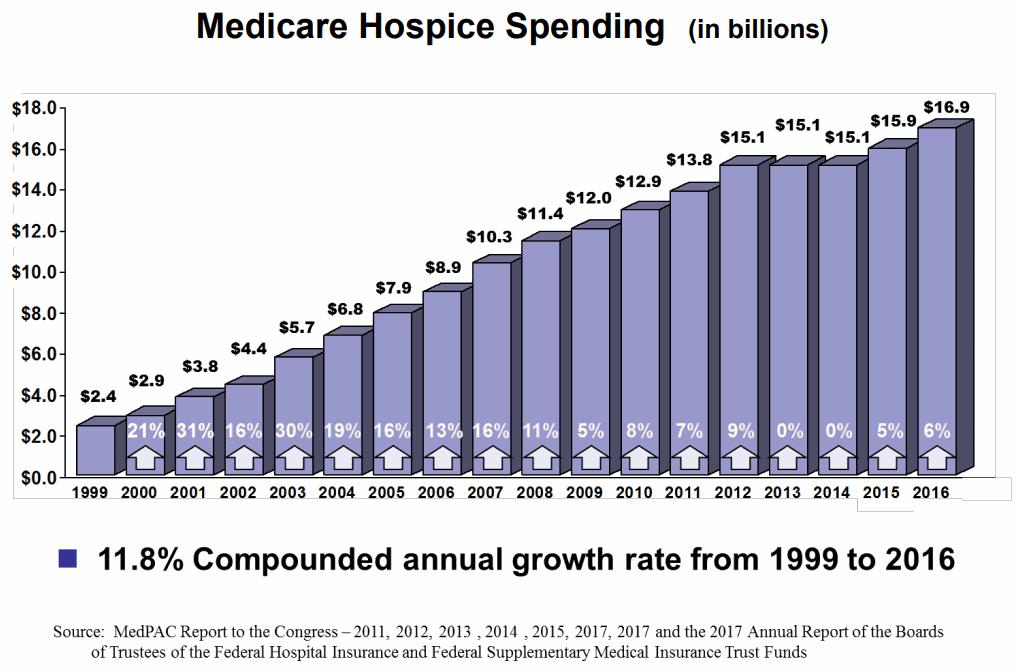 Medicare-Hospice-Spending