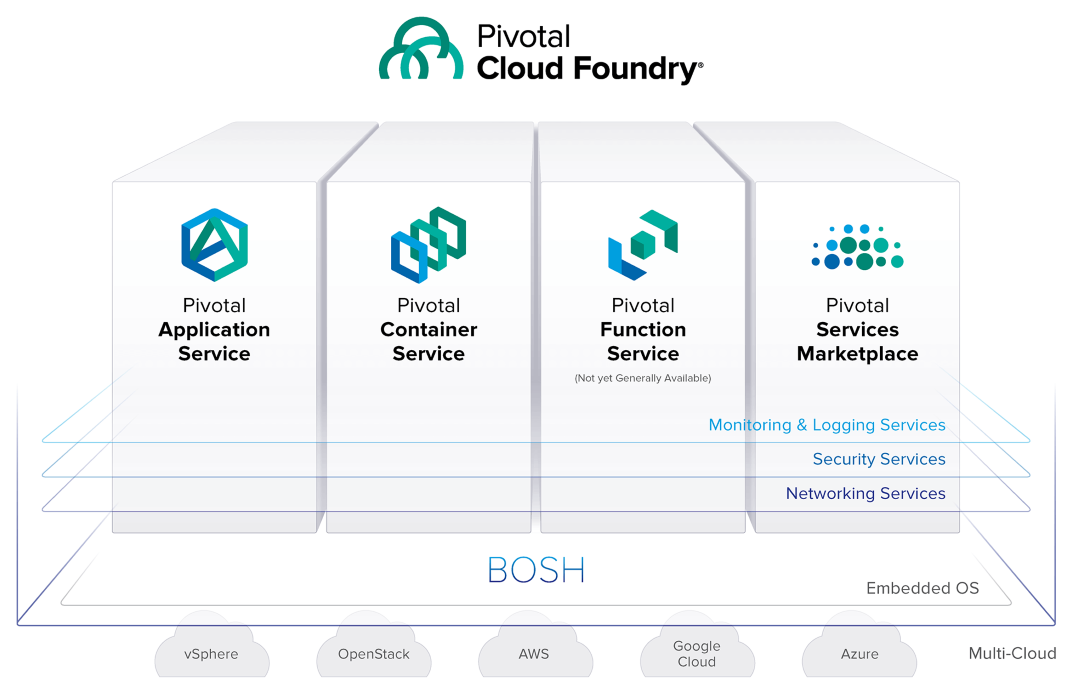 Pivotal-Cloud-Foundry