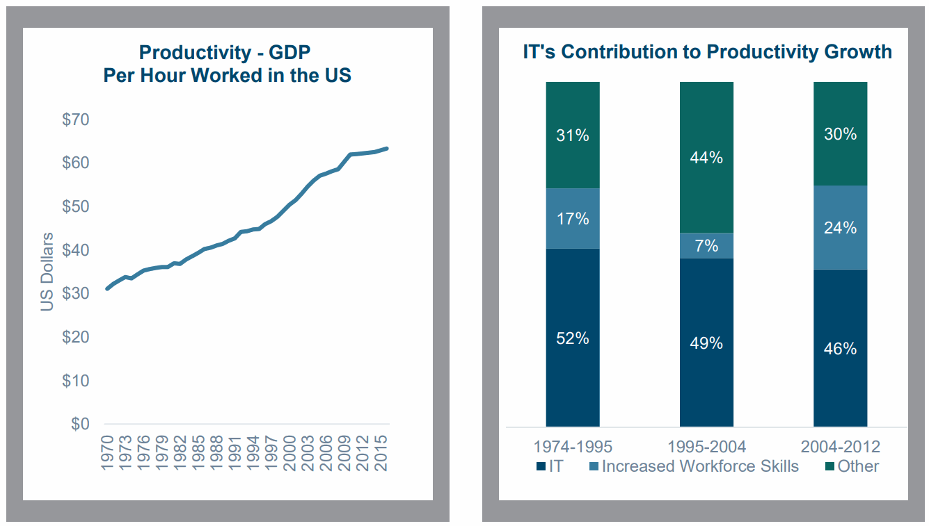 Productivity-GDP-Per-Hour-Worked-in-the-US