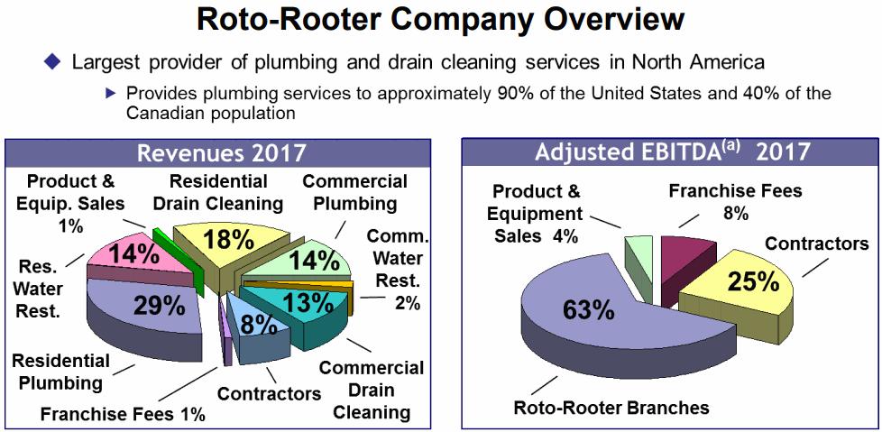 Roto-Rooter-Company