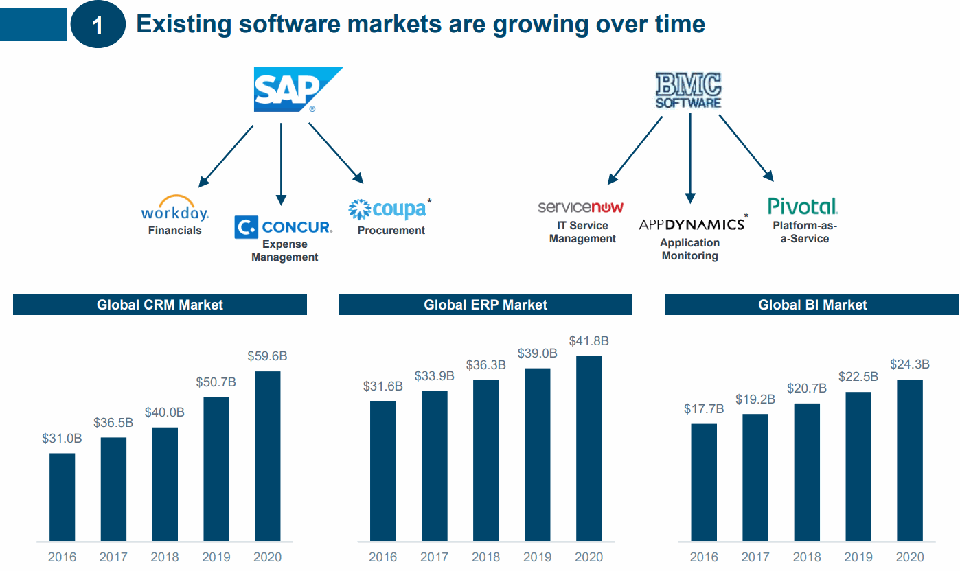 SAP-Workday-Concur-Coupa