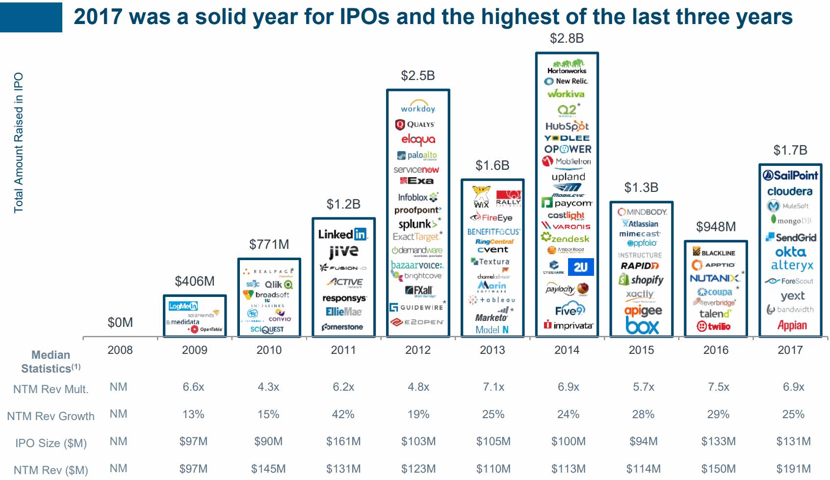 SaaS-IPO-timeline