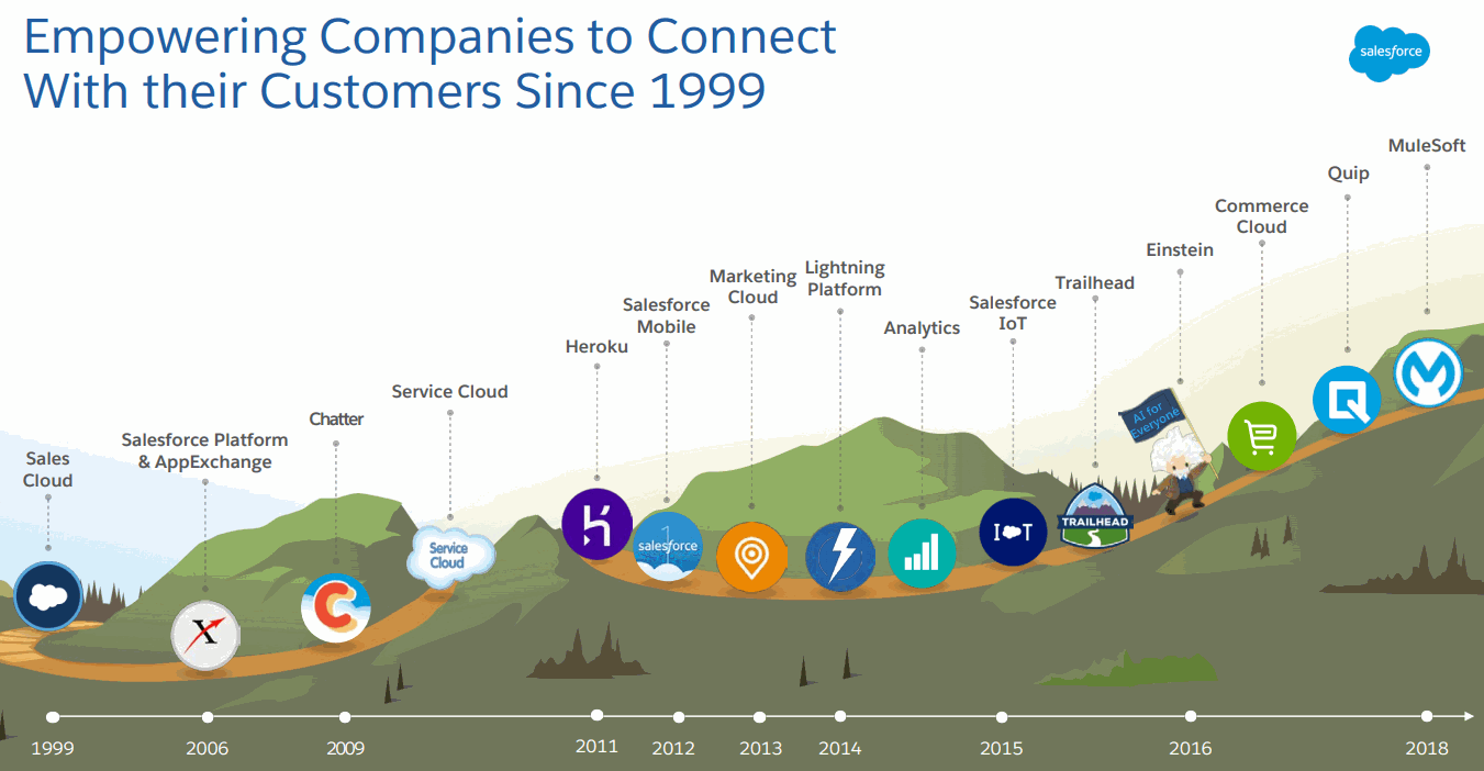 Salesforce-Acquisition-History