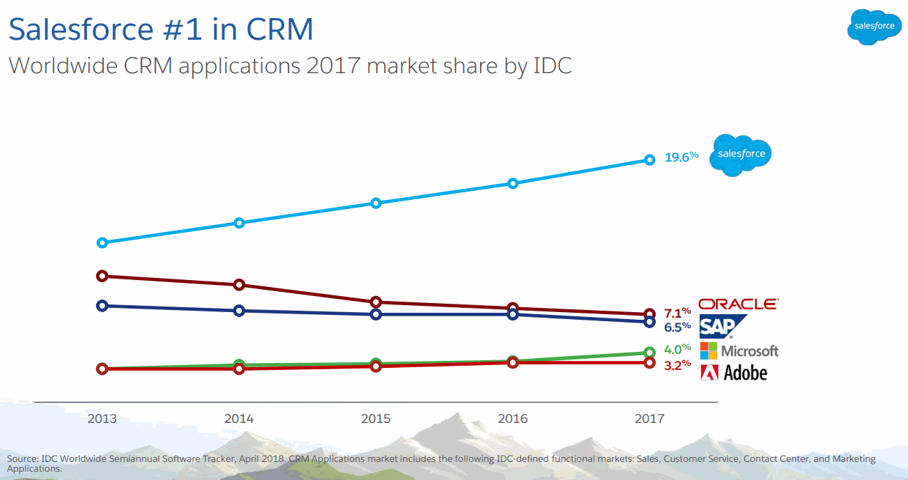 Salesforce_FY19Q1_CRM-Market-share