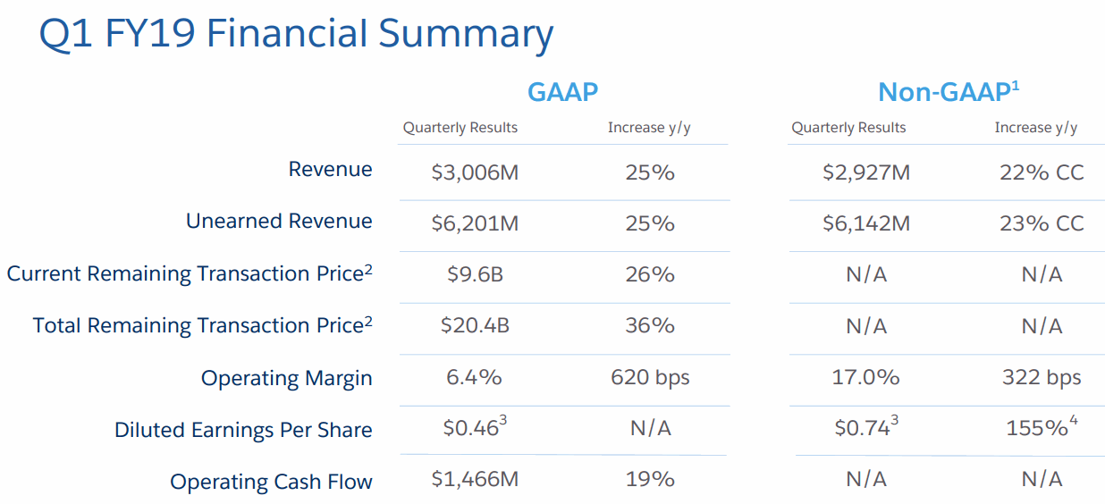 Salesforce_FY19Q1_Financial-Summary