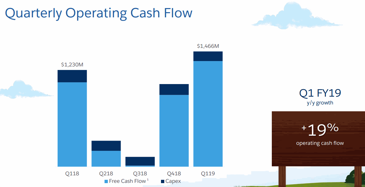 Salesforce_FY19Q1_Operating-Cash-Flow