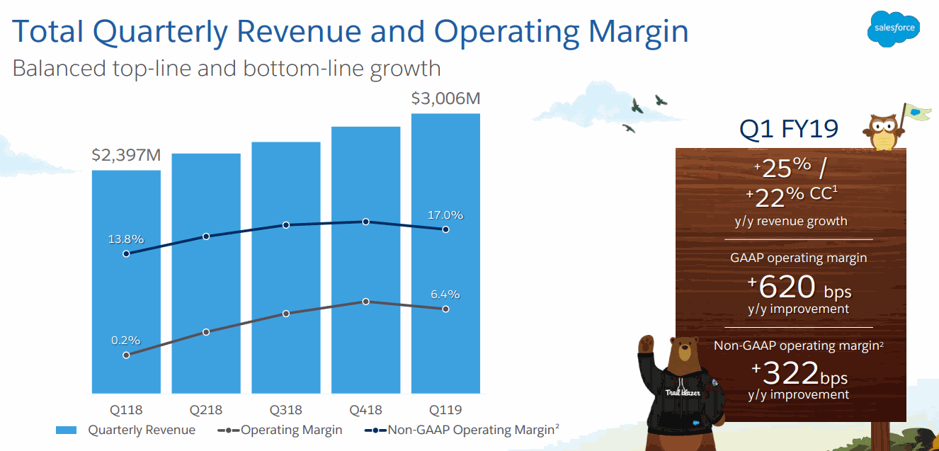Salesforce_FY19Q1_Revenue